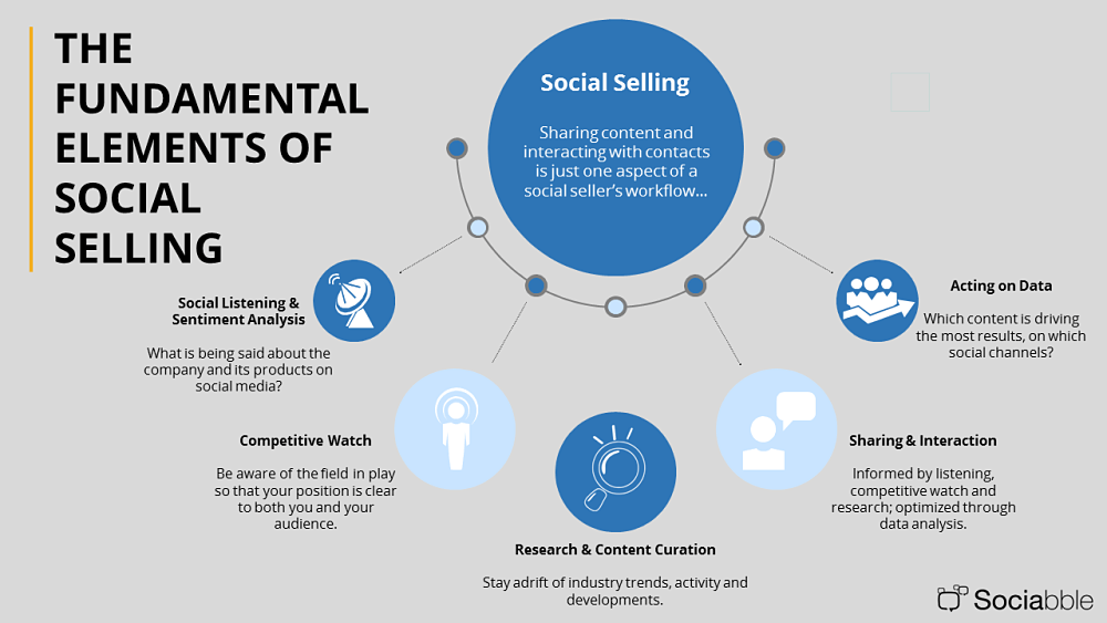 fundamental elements of social selling