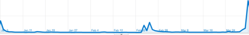 lifehacker traffic for idonethis