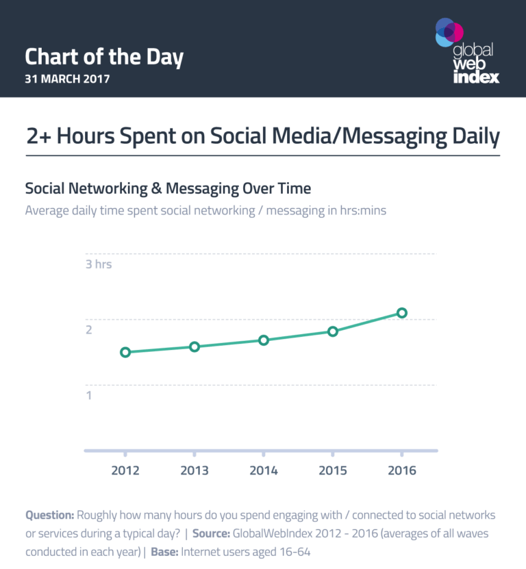 chart for social media and messaging