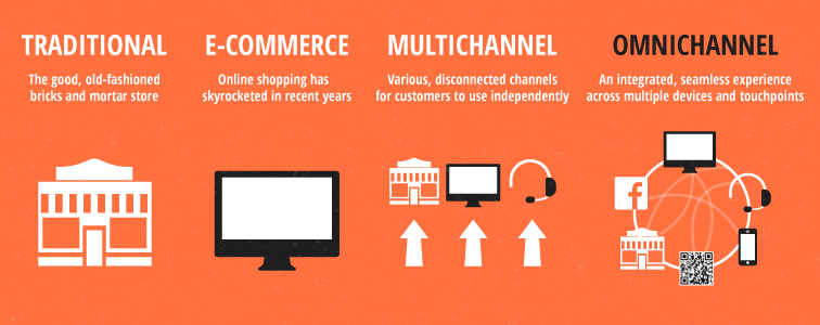 Traditional to Omnichannel