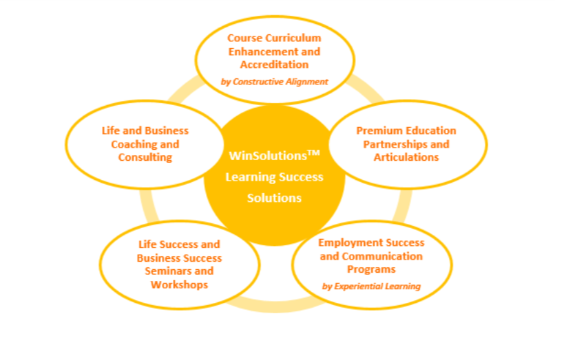 WinSolutions Learning Success Solutions