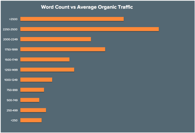 BLOG Word Count vs Ave Organic Traffic