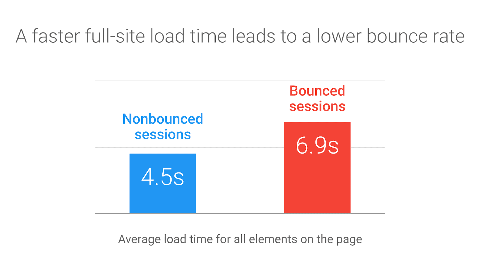 full site load time bounce rate