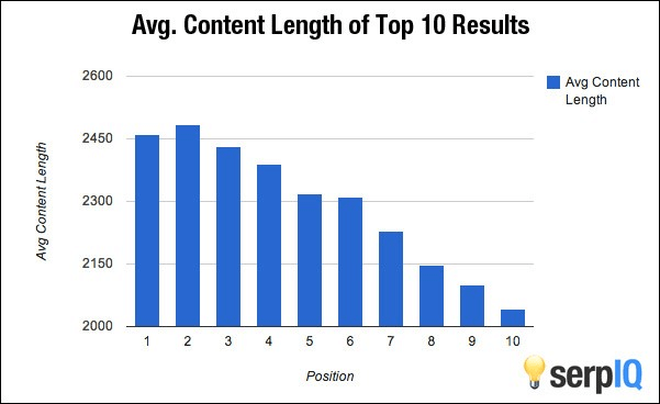 average content length result