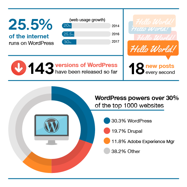 WordPress powers