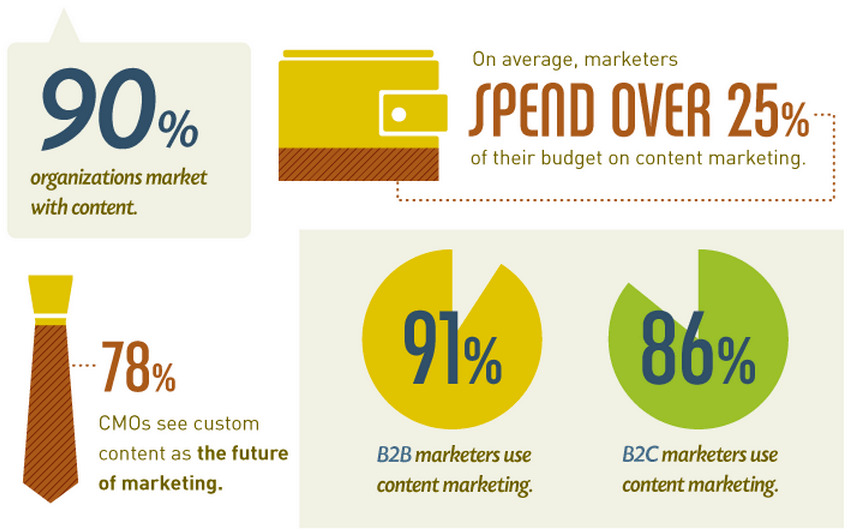 Spent less on Content Marketing