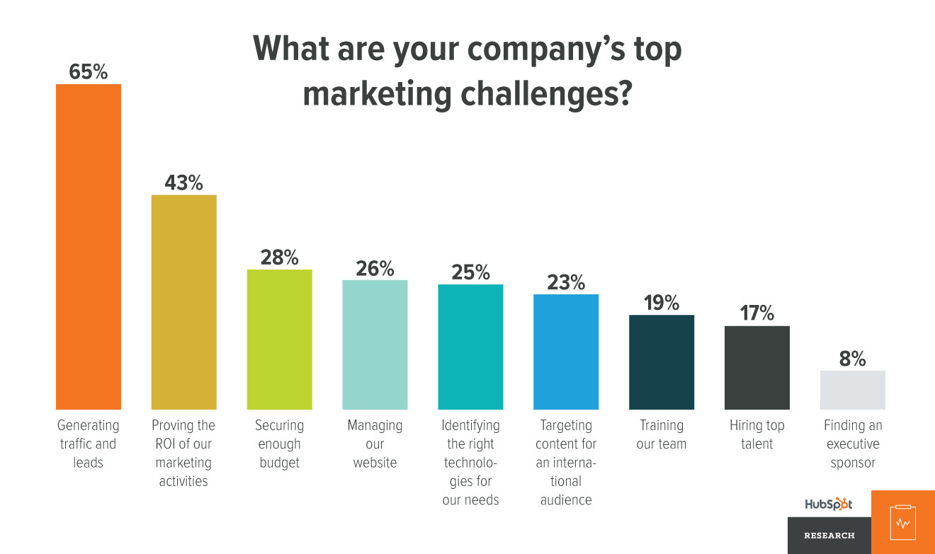 Companys marketing challenges