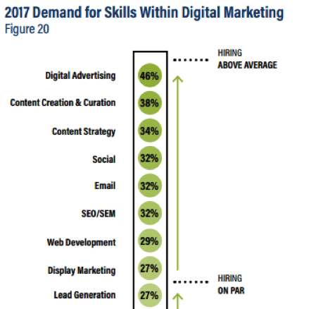 demand for skills within digital marketing