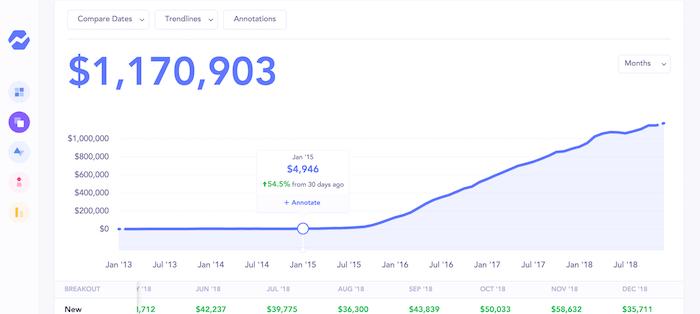 graph of increasing revenue