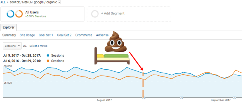 The Best Use of Google Images to Handle E-commerce Sales