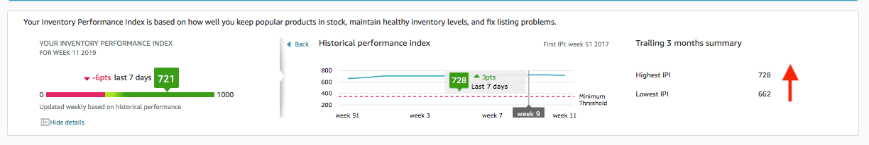 BLING BIJOUX Jewelry Inventory Performance Index