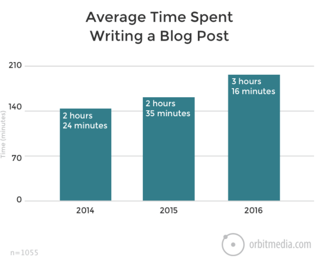 Average Time Spent Writing a Blog Post