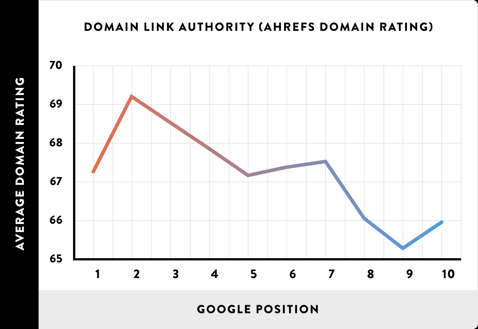 Domain Link Authority (ahrefs domain rating)