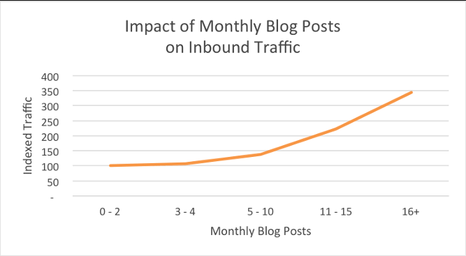 Impact of Monthly Blog