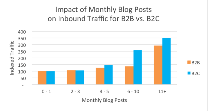 Indexed Traffic