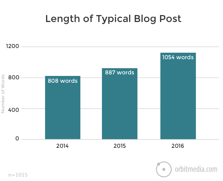 Length of Typical Blog Post