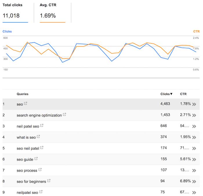 highest amounts of clicks