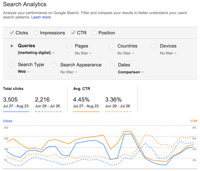 queries on search analytics