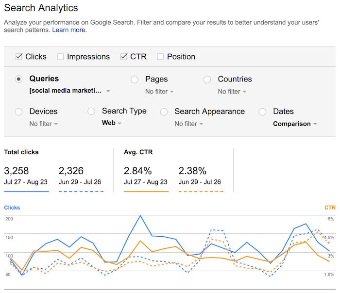 analytics for digital marketing