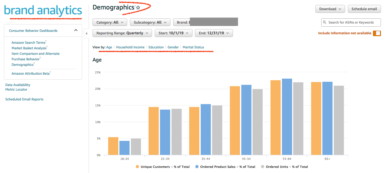 Amazon Brand Analytics Demographics