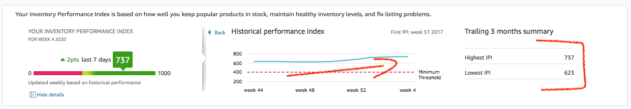 Amazon Inventory Performance Management