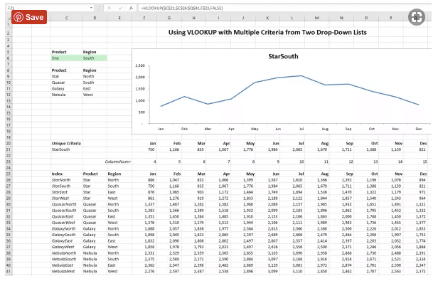 drop-down pivot tables