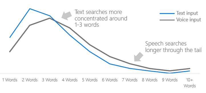 Basic SEO Strategies by Optimizing Voice Search