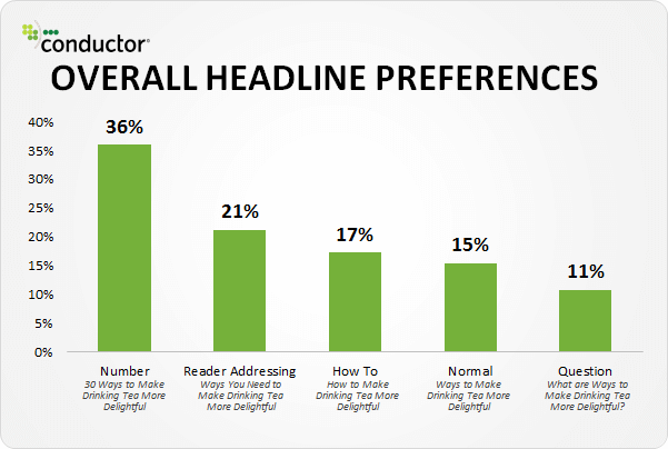 Tips on How to Write Clickable and Powerful Headlines