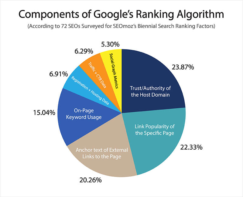 Impressive Strategies in Generating High-Quality Links from Images pie chart
