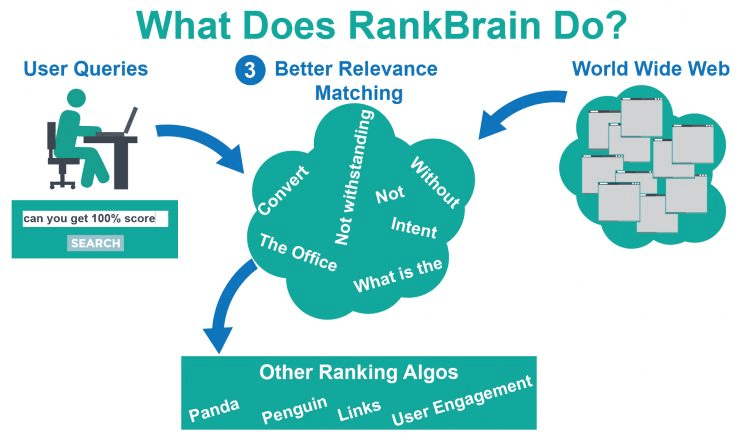 Review RankBrain's Mind to Optimize Future Rank