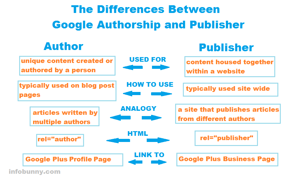 Google autorship publisher