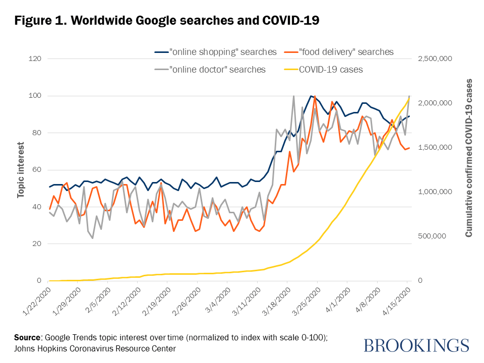 Worldwide web search COVID-19
