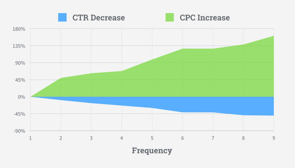 Frequency for CTR and CPC