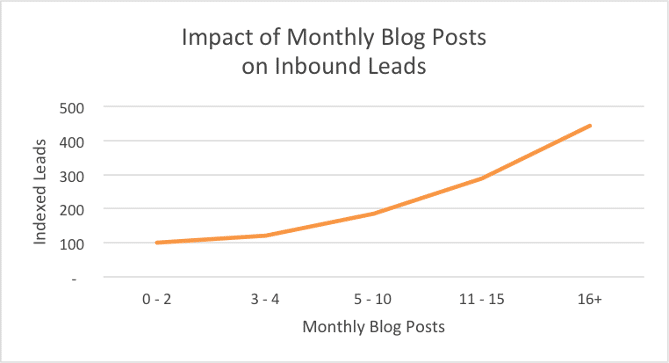 impact traffic Lazy Marketing Tips Entrepreneurs
