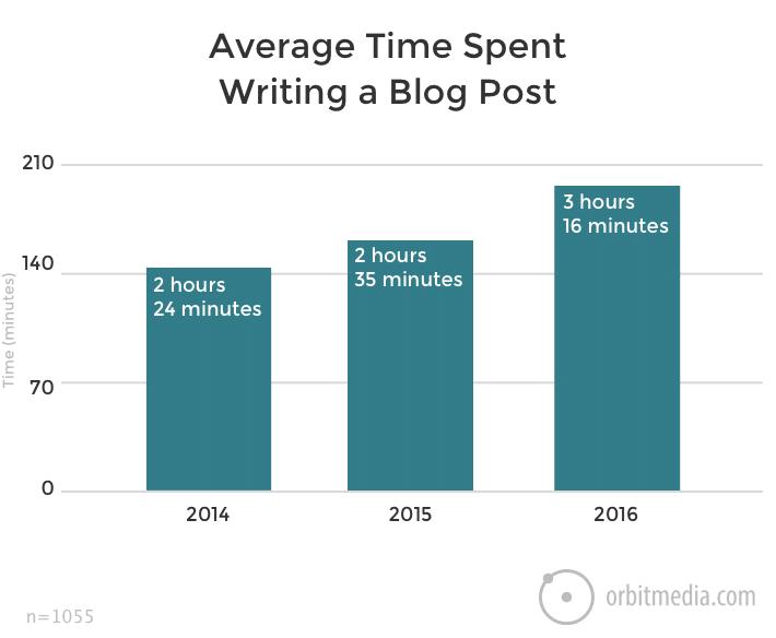 Average Blog Post