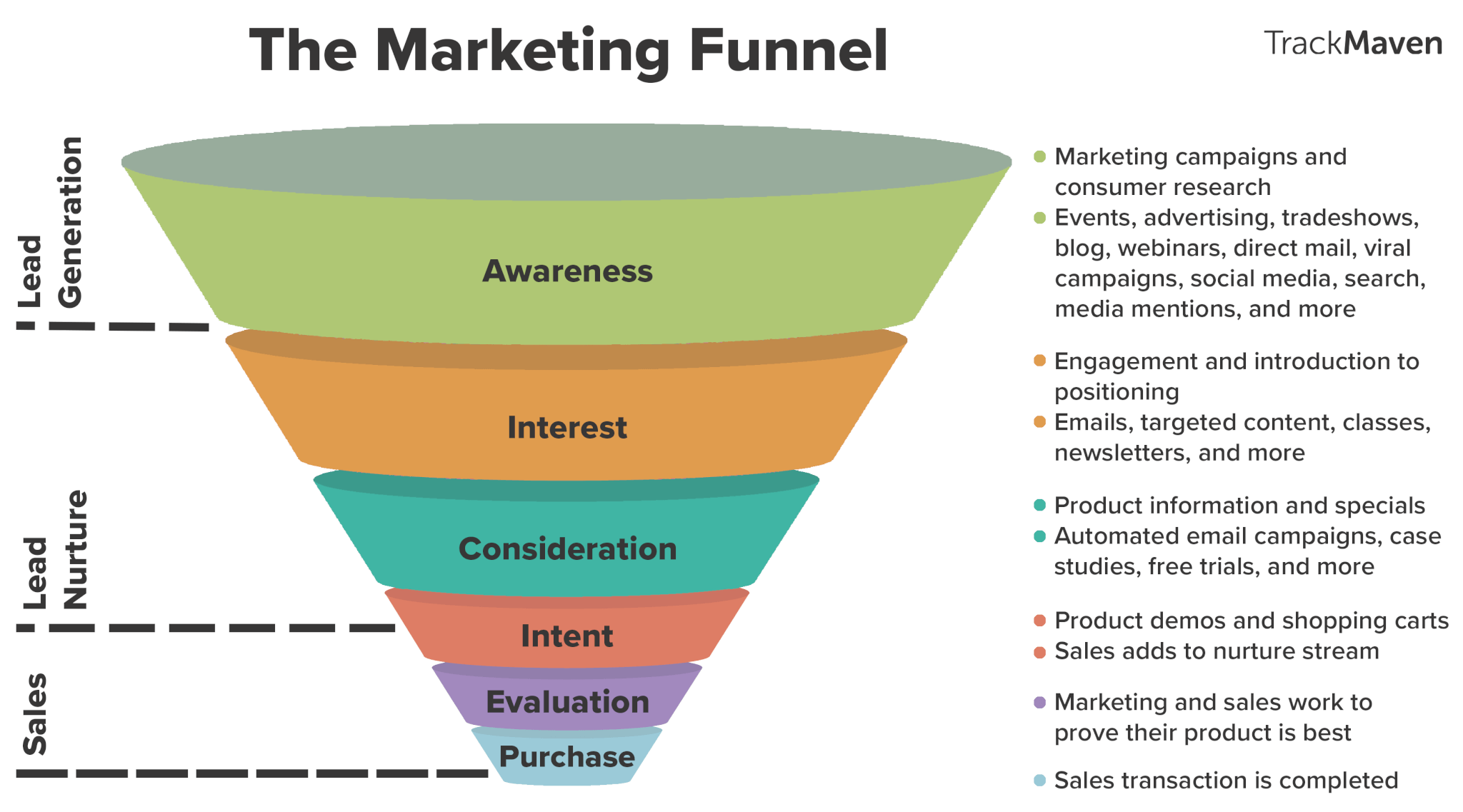 cone chart for marketing