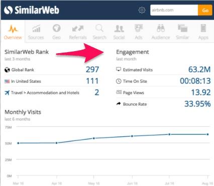 web rank engagement