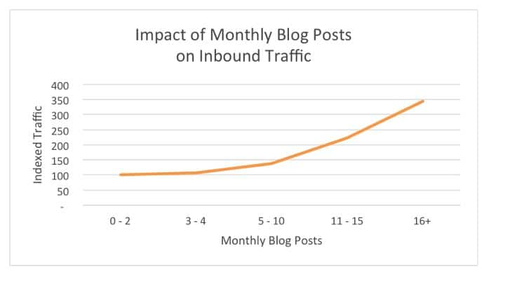 One Long Blog Post vs. 10 Short Ones — Which is better?