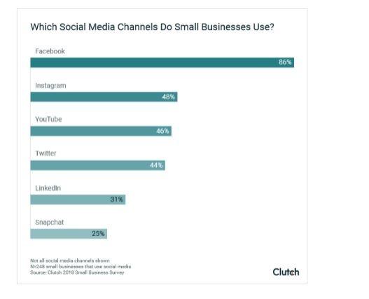 ManageSocial MediaMarketing Traffic