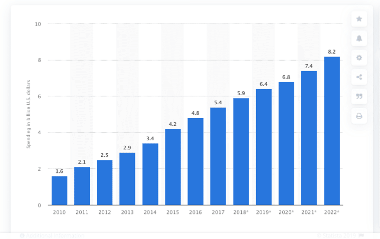 Digital Marketing Becomes in 2021 graph spending