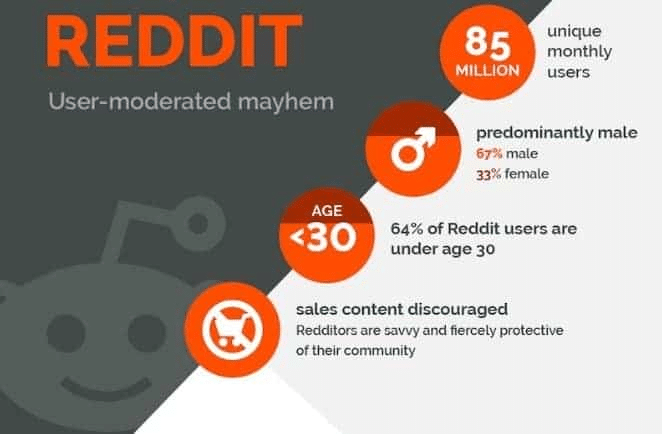 Reddit discourages sales content but can possibly access millions of unique monthly visitors still.