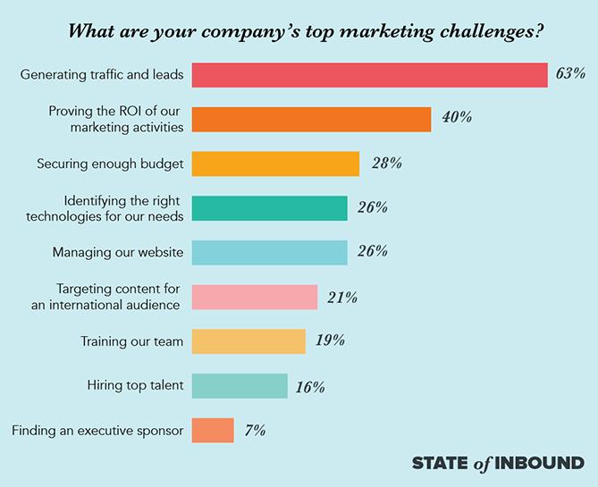 top marketing chart