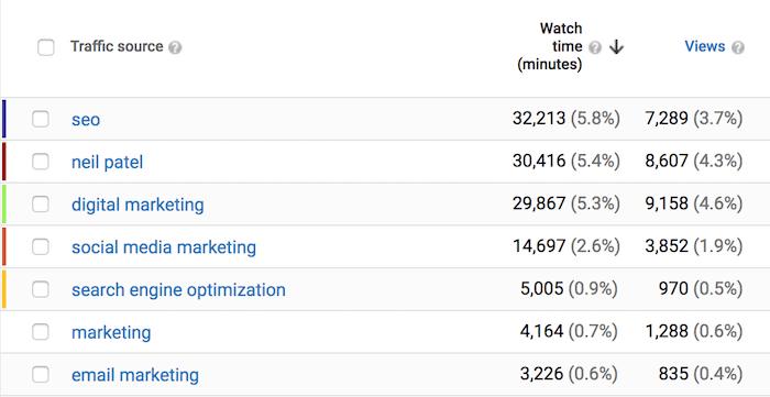 traffic rank content digital marketing