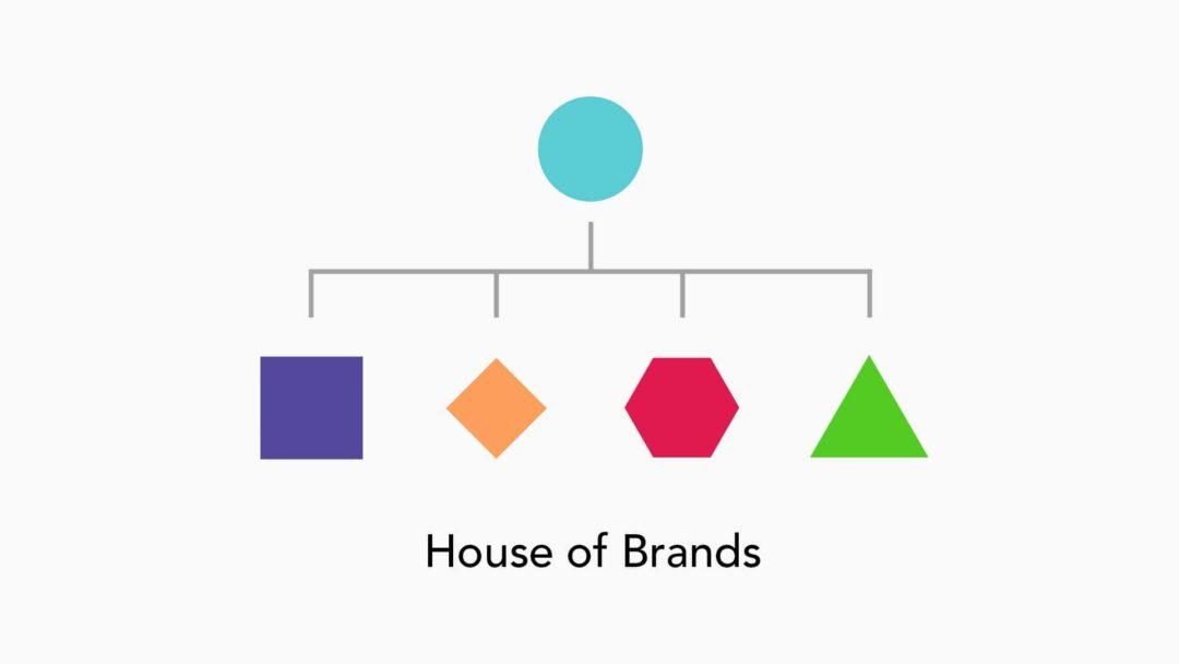 branding options architecture