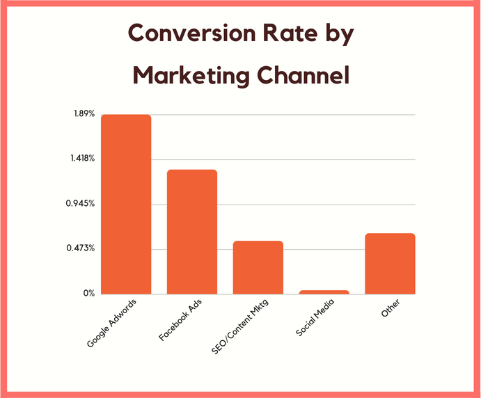 rate per channel for marketing solution