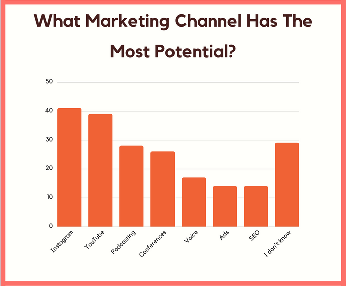 marketing channel potential to generates solution