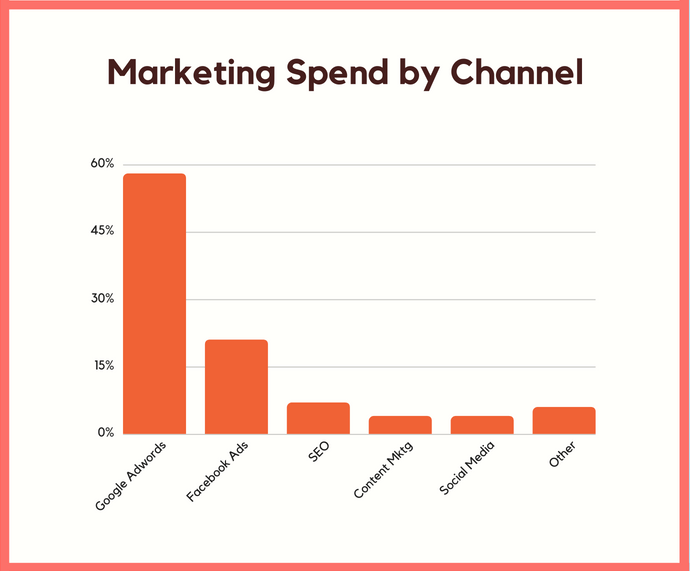 marketing spend graph checking solutions