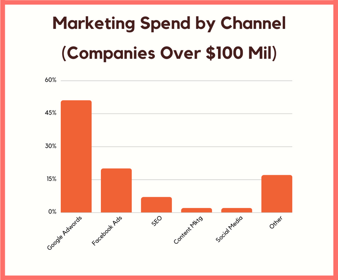 marketing spend by channel 100m generate marketing solution