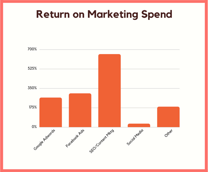 marketing spend return how to improve it