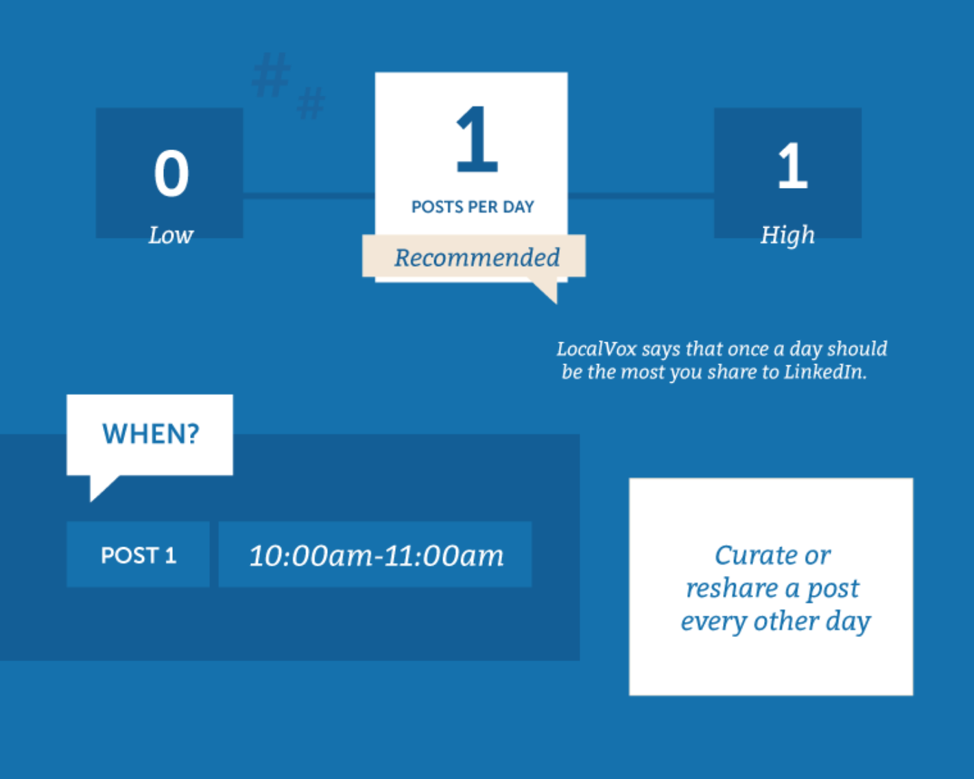 average LinkdIn posts per day influencer